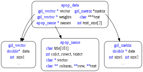 At top: the apop_data structure, including vector, matrix, and weights elements. The vector and weights elements point down to a gsl_vector struct; the matrix points to a gsl_matrix struct. The gsl_vector struct includes double* data and size_t size elements. The gsl_matrix includes double *data, size_t size1, and size_t size2 elements.
